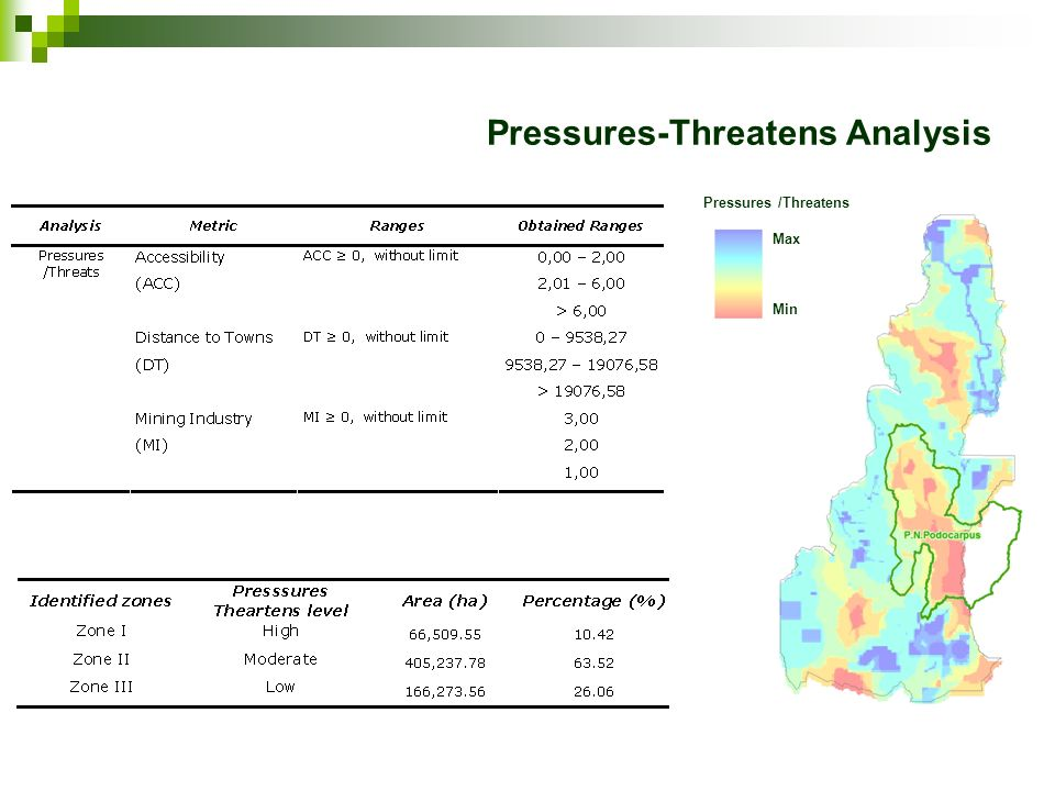 Pressures-Threatens Analysis Pressures /Threatens Max Min