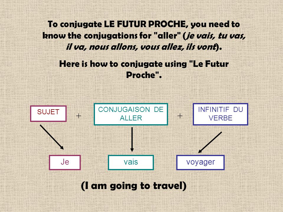To conjugate LE FUTUR PROCHE, you need to know the conjugations for