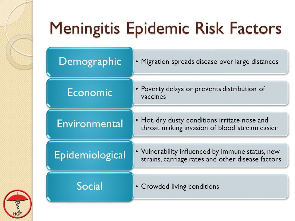 Meningitis Epidemic Risk Factors Migration spreads disease over large distances Demographic Poverty delays or prevents distribution of vaccines Economic Hot, dry dusty conditions irritate nose and throat making invasion of blood stream easier Environmental Vulnerability influenced by immune status, new strains, carriage rates and other disease factors Epidemiological Crowded living conditions Social