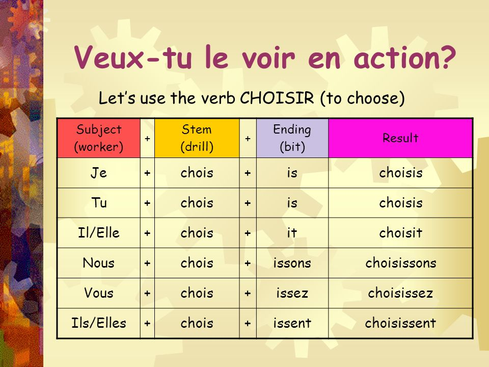 What about the IR verbs? They follow the same rules, they just have different drill bits -IR Endings Je is [ee] Nous issons [ee-sohn] Tuis [ee]Vousiss