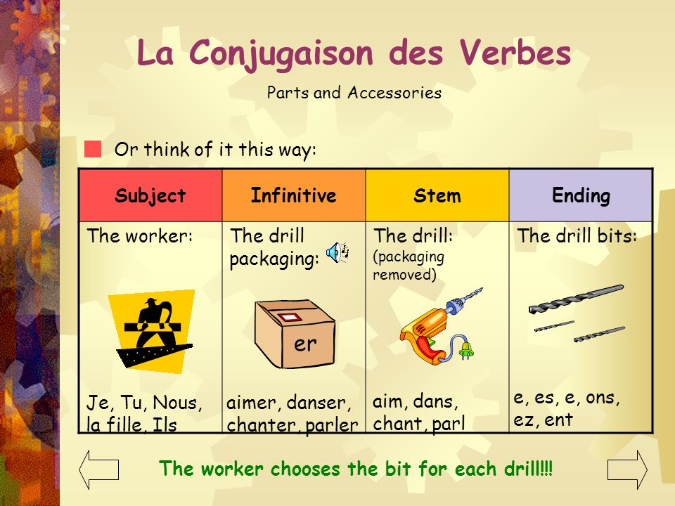 Ending- La Conjugaison des Verbes Parts and Accessories And most importantly: The combination of letters that we put in place of the er that we droppe