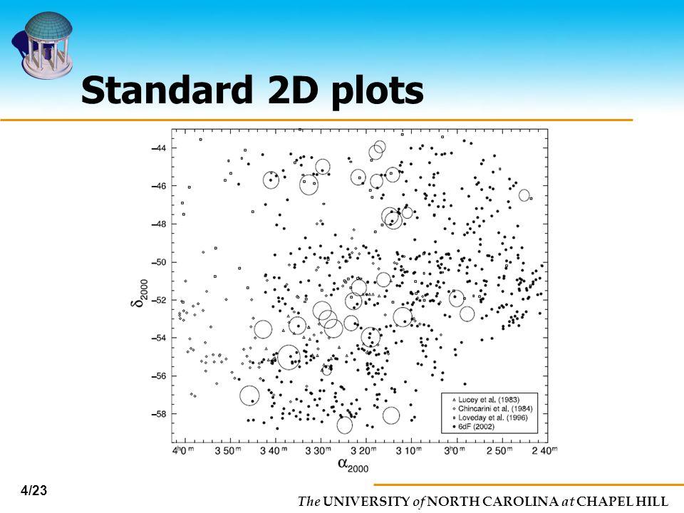 The UNIVERSITY of NORTH CAROLINA at CHAPEL HILL 4/23 Standard 2D plots