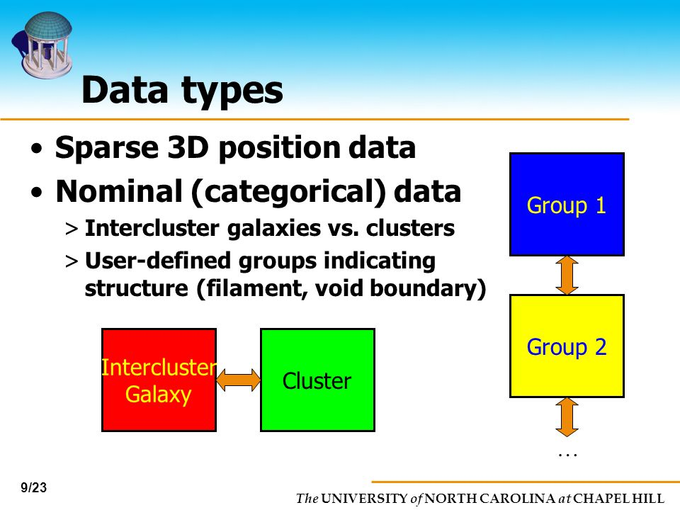 The UNIVERSITY of NORTH CAROLINA at CHAPEL HILL 9/23 Data types Sparse 3D position data Nominal (categorical) data >Intercluster galaxies vs. clusters