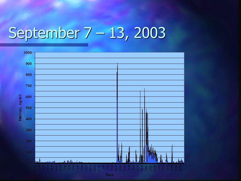 September 7 – 13, 2003