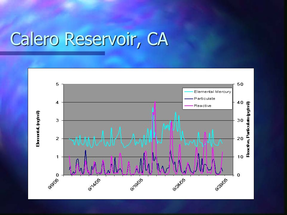Calero Reservoir, CA