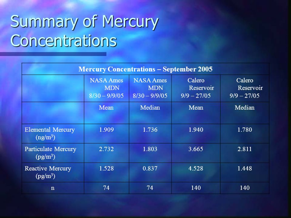 Summary of Mercury Concentrations Mercury Concentrations – September 2005 NASA Ames MDN 8/30 – 9/9/05 NASA Ames MDN 8/30 – 9/9/05 Calero Reservoir 9/9 – 27/05 Calero Reservoir 9/9 – 27/05 MeanMedianMeanMedian Elemental Mercury (ng/m 3 ) 1.9091.7361.9401.780 Particulate Mercury (pg/m 3 ) 2.7321.8033.6652.811 Reactive Mercury (pg/m 3 ) 1.5280.8374.5281.448 n74 140