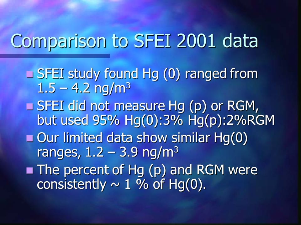 Comparison to SFEI 2001 data SFEI study found Hg (0) ranged from 1.5 – 4.2 ng/m 3 SFEI study found Hg (0) ranged from 1.5 – 4.2 ng/m 3 SFEI did not me