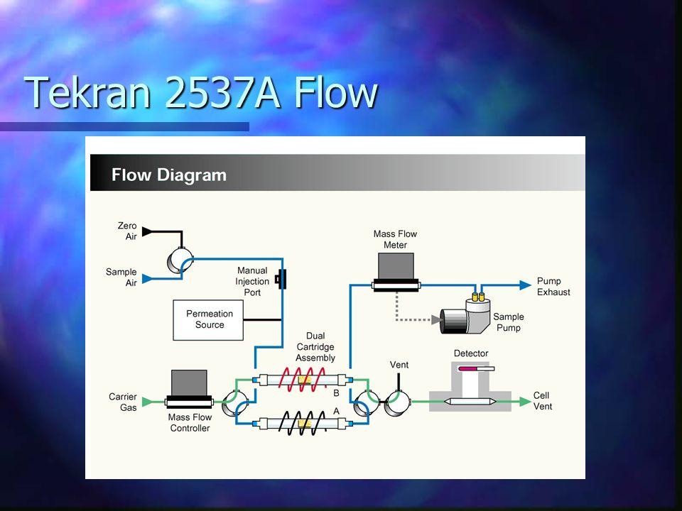 Tekran 2537A Flow