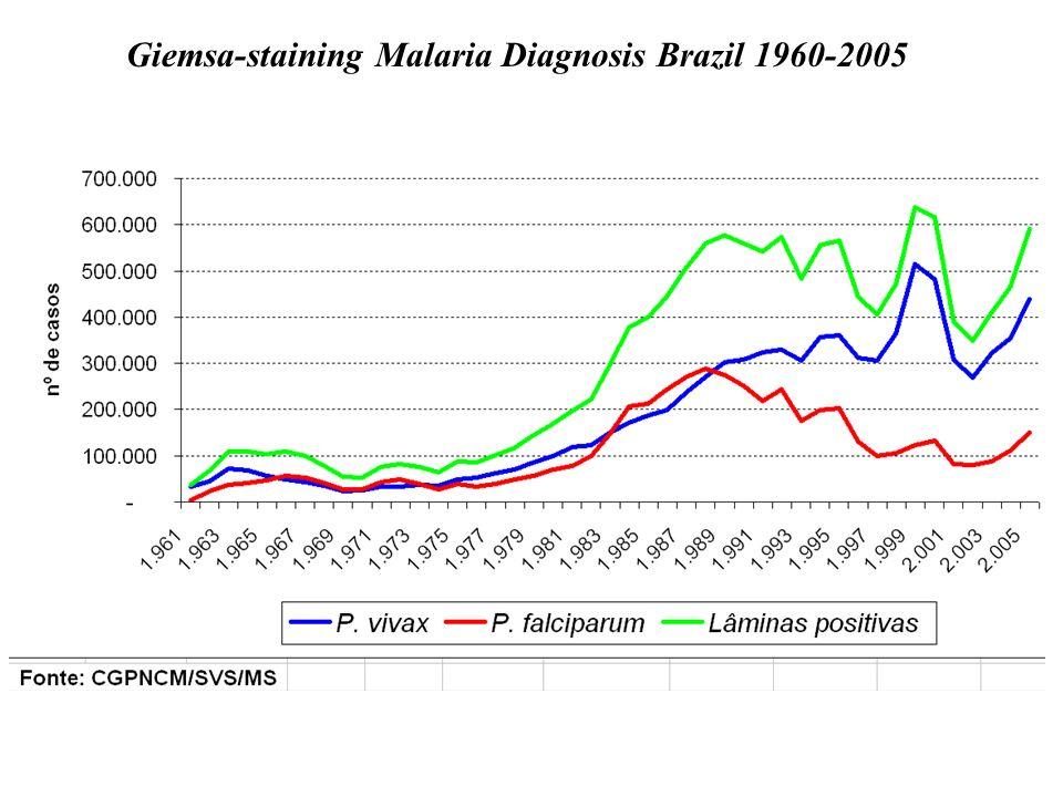 Giemsa-staining Malaria Diagnosis Brazil 1960-2005