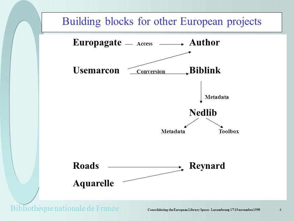 Bibliothèque nationale de France Consolidating the European Library Space - Luxembourg 17-19 novembre 19994 Building blocks for other European projects Europagate Access Author Usemarcon Conversion Biblink Metadata Nedlib Metadata Toolbox RoadsReynard Aquarelle