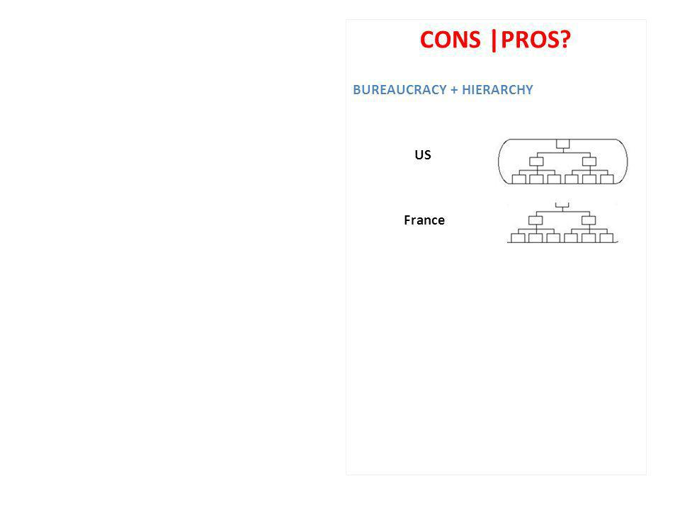 CONS |PROS? BUREAUCRACY + HIERARCHY US France