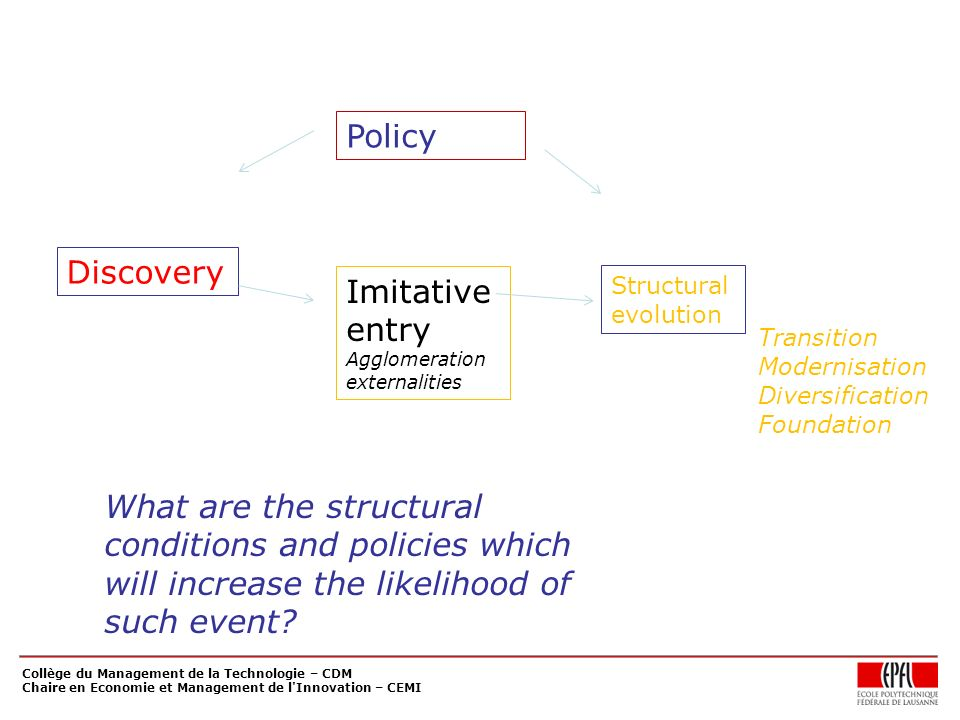 Collège du Management de la Technologie – CDM Chaire en Economie et Management de l Innovation – CEMI Discovery Imitative entry Agglomeration externalities Policy Transition Modernisation Diversification Foundation Structural evolution What are the structural conditions and policies which will increase the likelihood of such event?