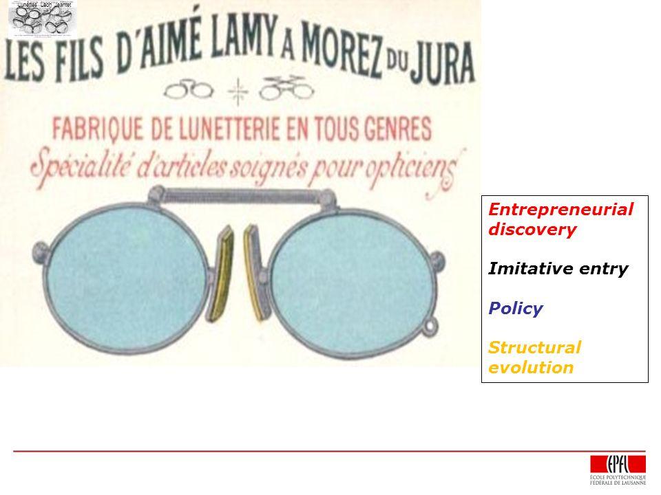 Publicité en 1910 Lunettes Léon Jeantet Entrepreneurial discovery Imitative entry Policy Structural evolution