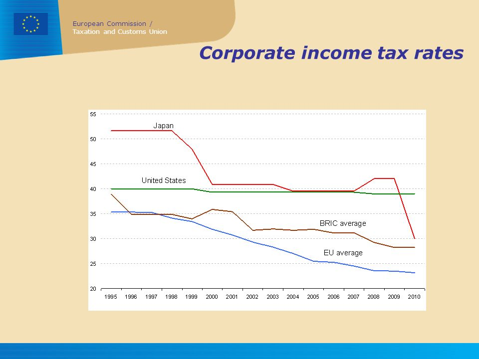 European Commission / Taxation and Customs Union Corporate income tax rates