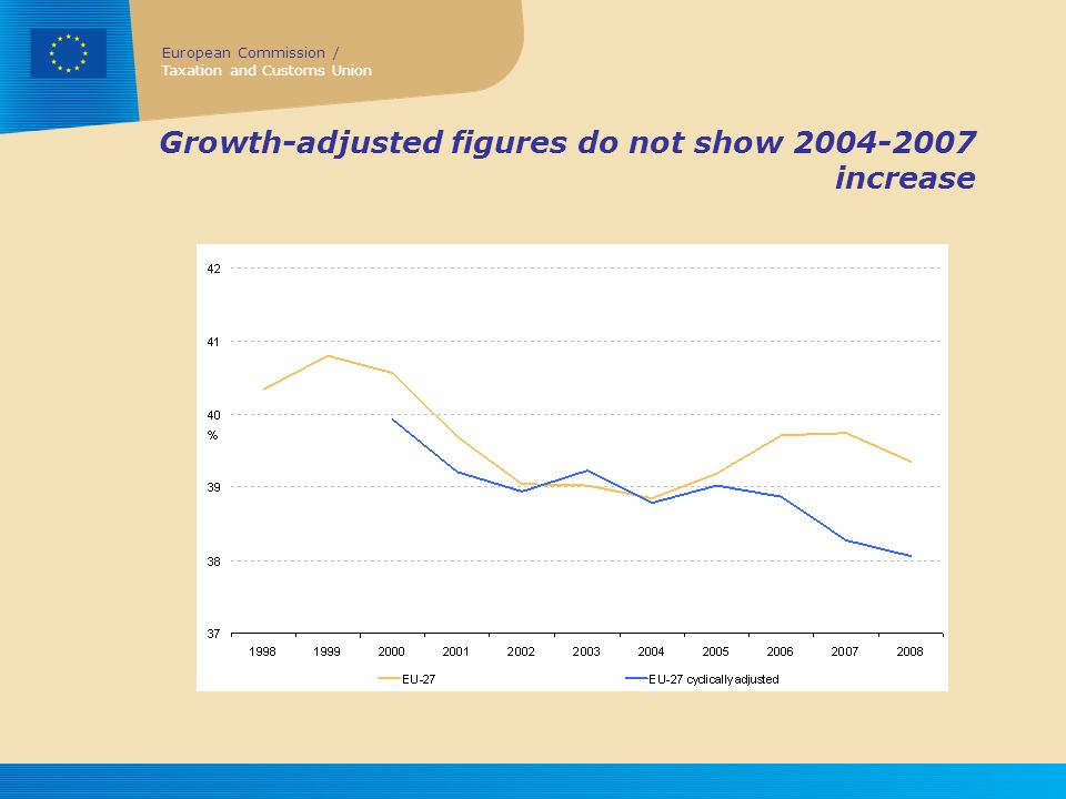 European Commission / Taxation and Customs Union Growth-adjusted figures do not show 2004-2007 increase