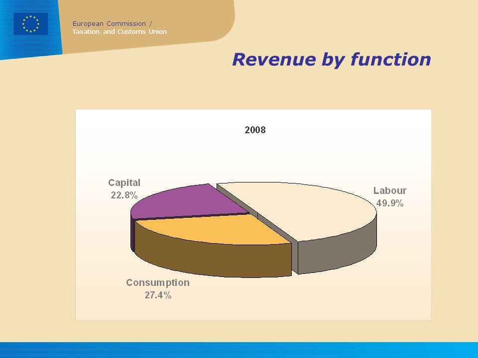 European Commission / Taxation and Customs Union Revenue by function