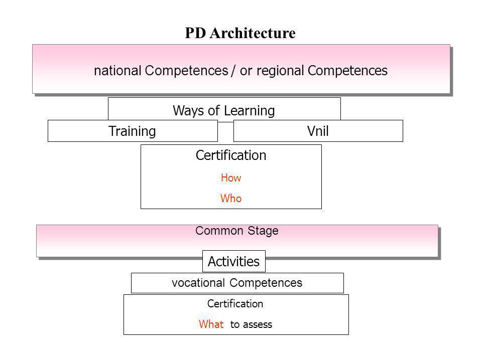 Certificates/Diplomas elaborated with PDEQF referencing Levels Responsable de lhébergement 5 Technicien de logistique5 Responsable de valorisation des produits du terroir (PRO TERRIS)5 Technicien de plasturgie5 Licence professionnelle de Rénovation du bâti6 Technicien du design dans la chaussure (LESCARPE) Formateur à lEurope (CRYSALIS)7 Supervisor in Cleaning services5 Supervisor in Logistics services5 Professeur de lenseignement professionnel (2 référentiels)6 Technicien supérieur de gastronomie5 Coiffeur-Esthéticien4 Gestionnaire de la formation professionnelle7 ou 8 Aide aux personnes fragiles5 Other projects are in process for example : Peintre en finition 5 Vet Safety Trainers in Construction Sector 6 BEATRIC ( Focus on description of competences).