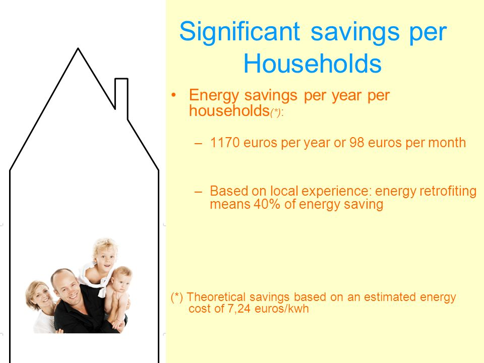 Significant savings per Households Energy savings per year per households (*) : –1170 euros per year or 98 euros per month –Based on local experience: energy retrofiting means 40% of energy saving (*) Theoretical savings based on an estimated energy cost of 7,24 euros/kwh