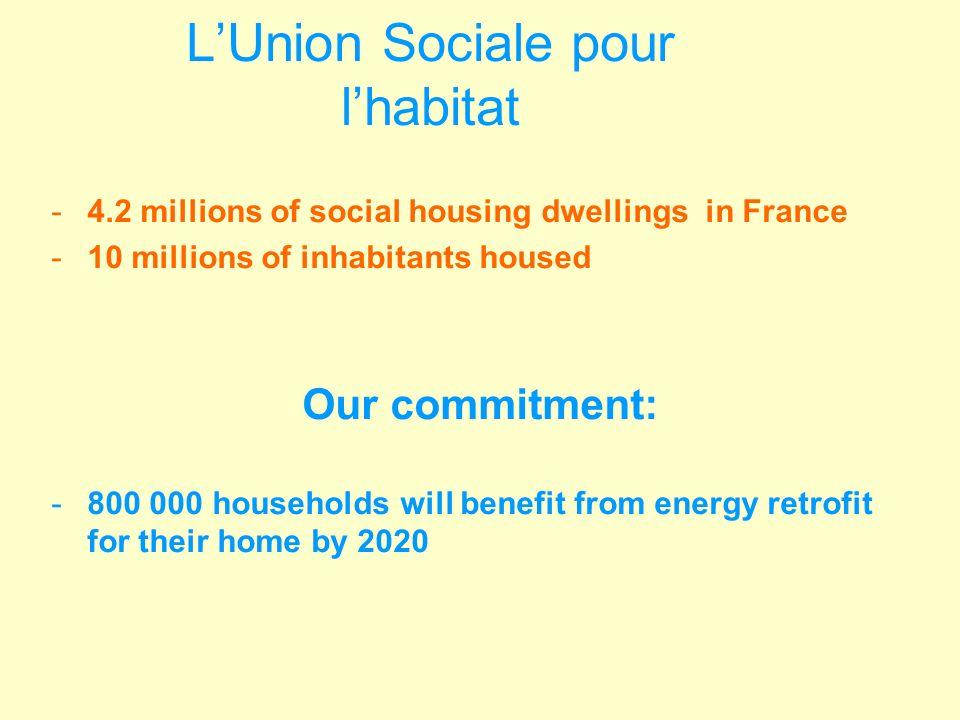 Région ERDF Amount 4% of ERDF ERDF allocated for EE of housing Alsace7633 Aquitaine39215,715 Auvergne20784 Basse Normandie18176 Bourgogne1857,44,5 Bretagne302126 + 5,7 Centre1967,84 Champagne Ardenne1967,51,8 Franche Comté1475,8 Haute Normandie2198,88 Ile de France15166+4 Languedoc Roussillon27010,8 Limousin12751 +1 Lorraine33013,2 Midi Pyrénées43017,230 enveloppe globale Nord Pas De Calais7002820+20 Pays de la Loire30212 Picardie20188 Poitou Charentes20188 PACA302126+2,5 Rhône Alpes3341312,9 ERDF allocation in French regions ( without DOM)