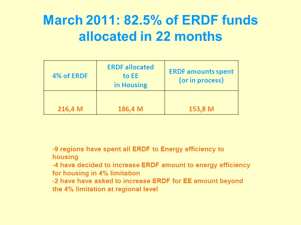 March 2011: 82.5% of ERDF funds allocated in 22 months 4% of ERDF ERDF allocated to EE in Housing ERDF amounts spent (or in process) 216,4 M186,4 M153,8 M -9 regions have spent all ERDF to Energy efficiency to housing -4 have decided to increase ERDF amount to energy efficiency for housing in 4% limitation -2 have have asked to increase ERDF for EE amount beyond the 4% limitation at regional level