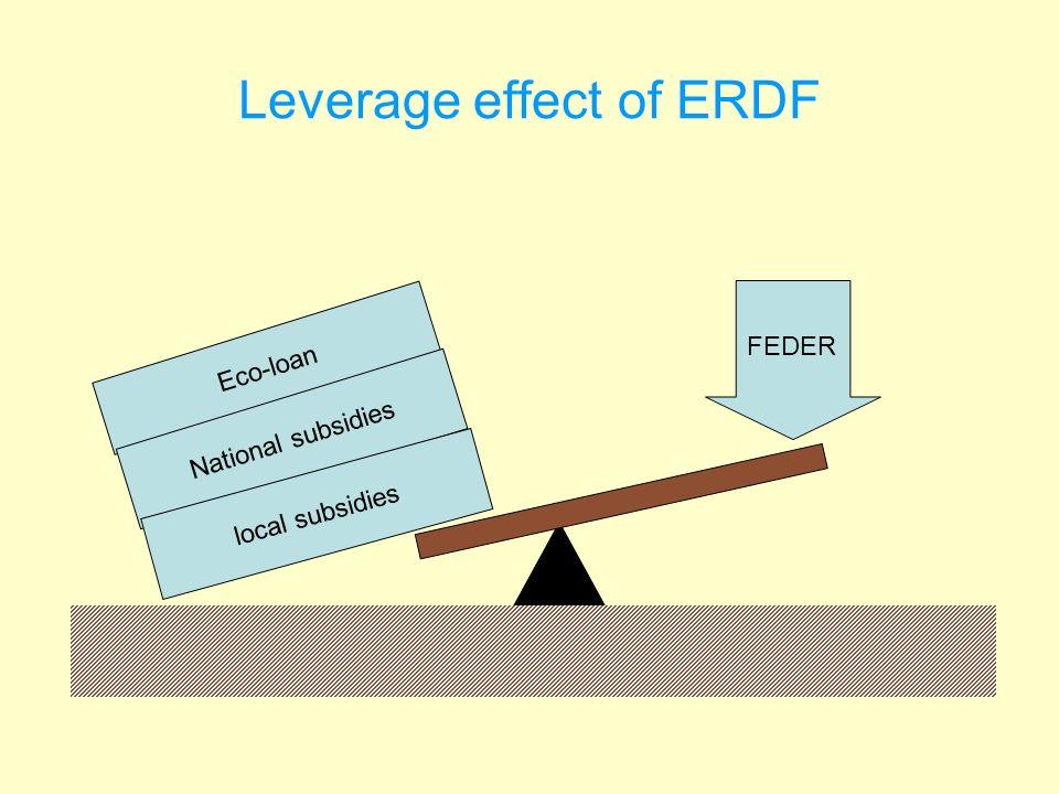 Leverage effect of ERDF Eco-loan National subsidies local subsidies FEDER