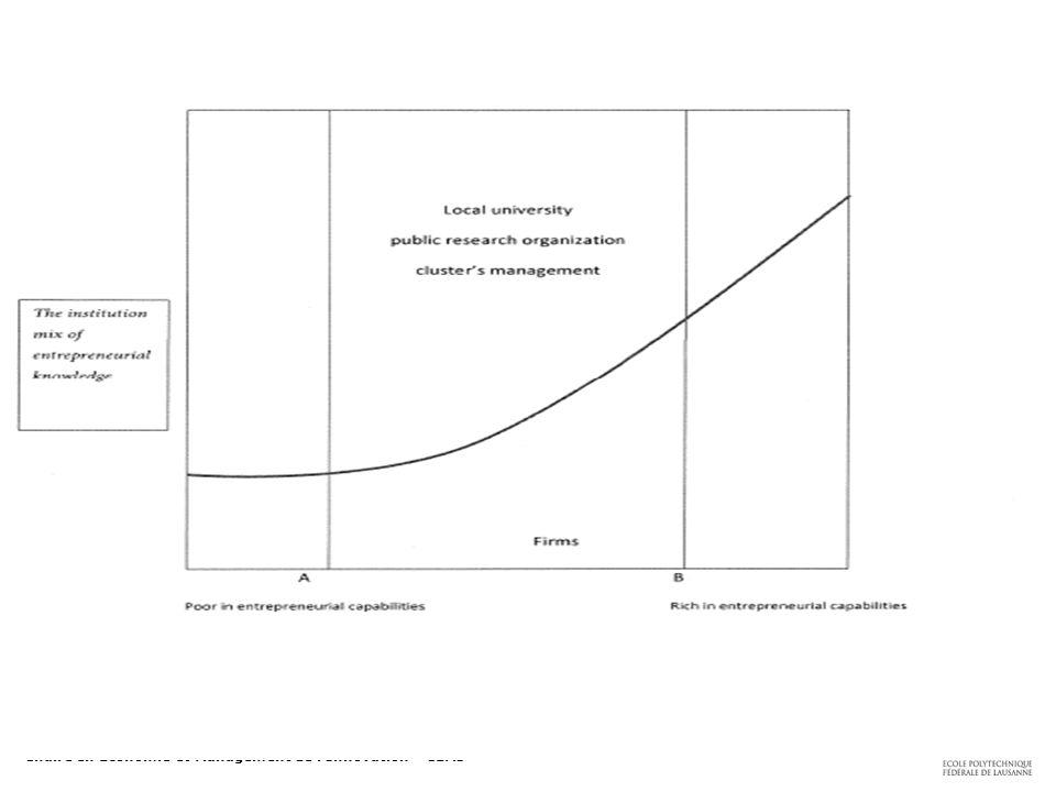 Collège du Management de la Technologie – CDM Chaire en Economie et Management de l'Innovation – CEMI