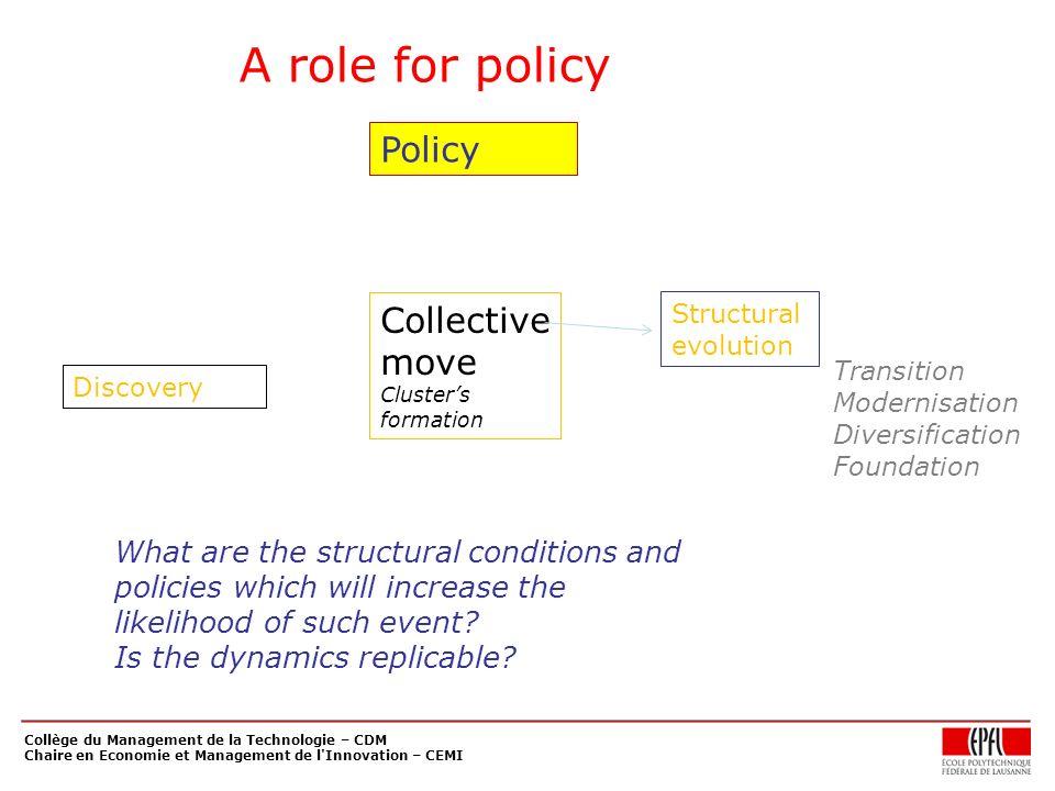 Collège du Management de la Technologie – CDM Chaire en Economie et Management de l'Innovation – CEMI Collective move Clusters formation Policy Transi