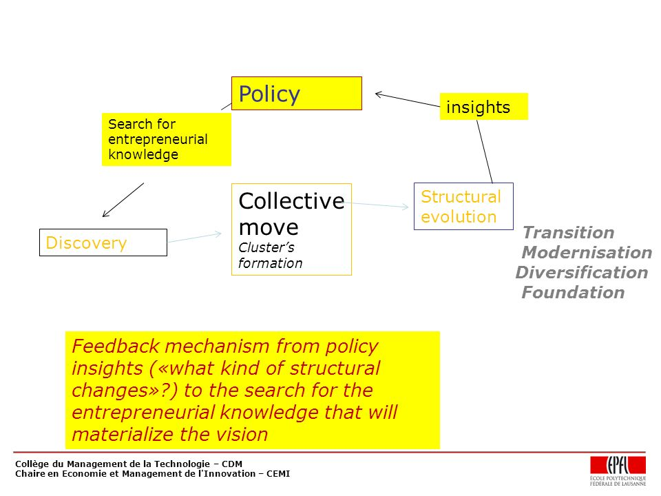 Collège du Management de la Technologie – CDM Chaire en Economie et Management de l Innovation – CEMI Collective move Clusters formation Policy Transition Modernisation Diversification Foundation Structural evolution Feedback mechanism from policy insights («what kind of structural changes» ) to the search for the entrepreneurial knowledge that will materialize the vision insights Search for entrepreneurial knowledge Discovery
