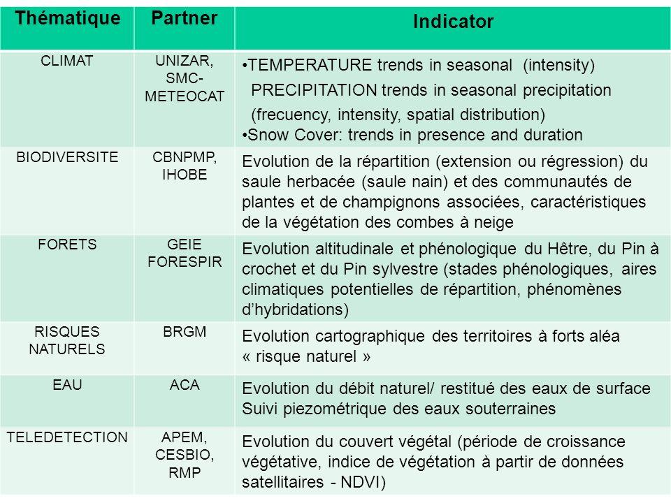 ThématiquePartner Indicator CLIMATUNIZAR, SMC- METEOCAT TEMPERATURE trends in seasonal (intensity) PRECIPITATION trends in seasonal precipitation (fre