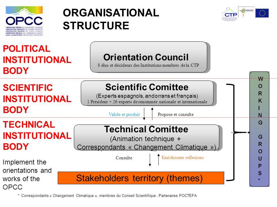 Orientation Council 8 élus et décideurs des Institutions membres de la CTP Orientation Council 8 élus et décideurs des Institutions membres de la CTP