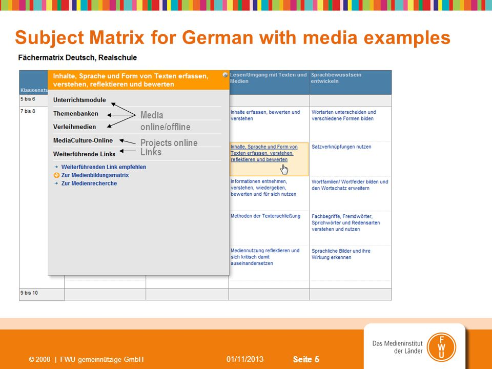 Seite 5 01/11/2013 © 2008 | FWU gemeinnützige GmbH Subject Matrix for German with media examples Media online/offline Projects online Links