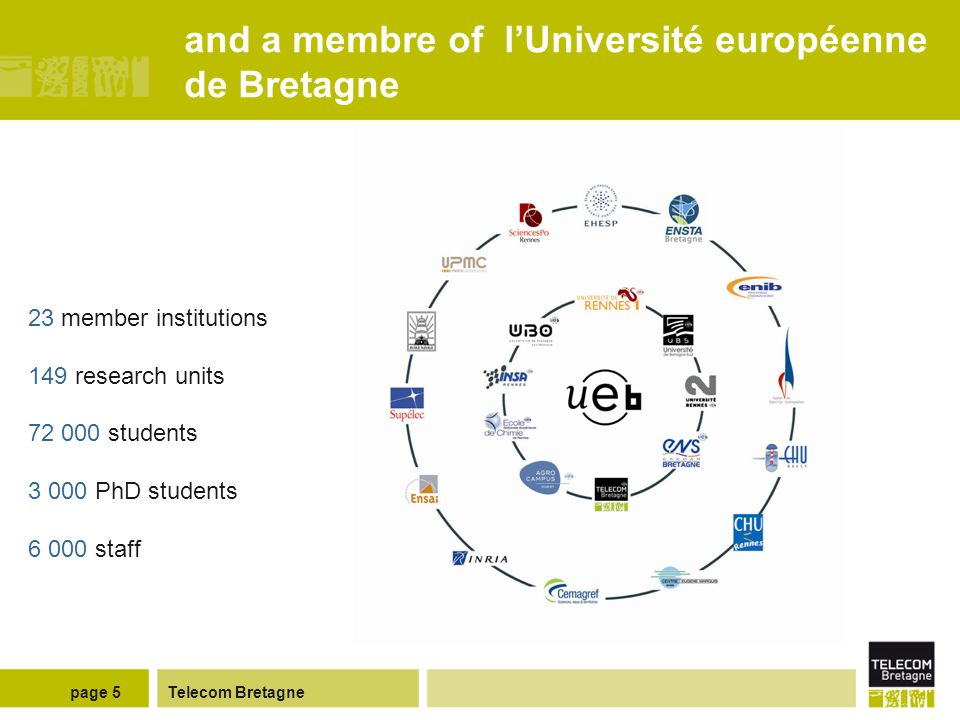 Telecom Bretagnepage 5 and a membre of lUniversité européenne de Bretagne 23 member institutions 149 research units 72 000 students 3 000 PhD students 6 000 staff