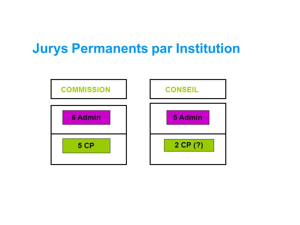 COMMISSIONCONSEIL Jurys Permanents par Institution 5 Admin 6 Admin5 Admin 5 CP 2 CP ( )