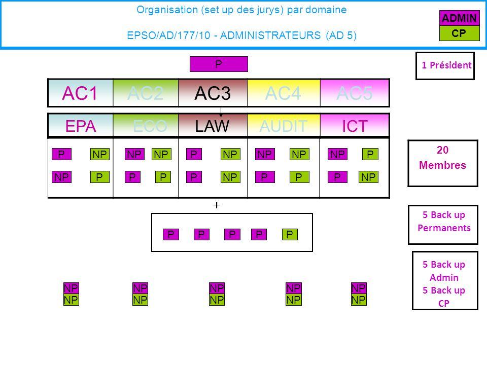EPA ECOLAWAUDITICT P P PNP 20 Membres Organisation (set up des jurys) par domaine EPSO/AD/177/10 - ADMINISTRATEURS (AD 5) AC1AC2AC3AC4AC5 NP P + 5 Back up Permanents P PNPP P P P P P P P 5 Back up Admin 5 Back up CP 1 Président ADMIN CP PP
