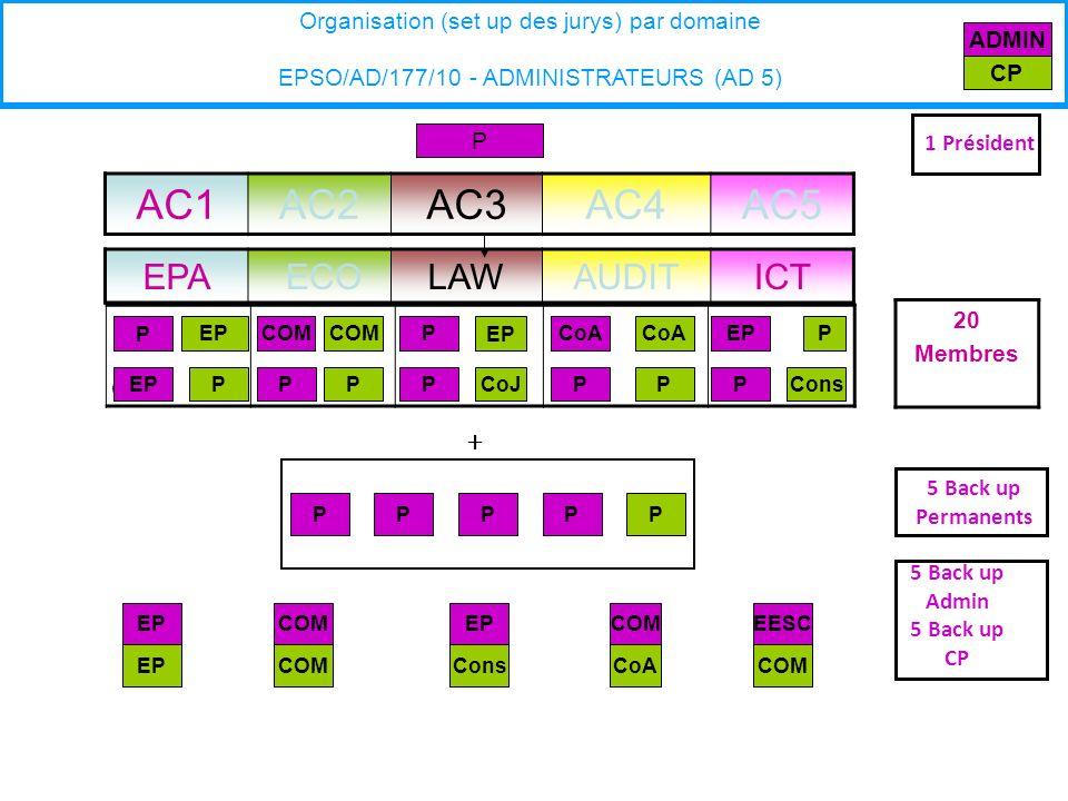 EPA ECOLAWAUDITICT P P PCoA 20 Membres Organisation (set up des jurys) par domaine EPSO/AD/177/10 - ADMINISTRATEURS (AD 5) AC1AC2AC3AC4AC5 COM ADMIN CP P + 5 Back up Permanents P P Cons P EP COMEESC P PP COM EP ConsCoACOMEP P PConsCoJ PCOM P CoA 5 Back up Admin 5 Back up CP 1 Président P EP P