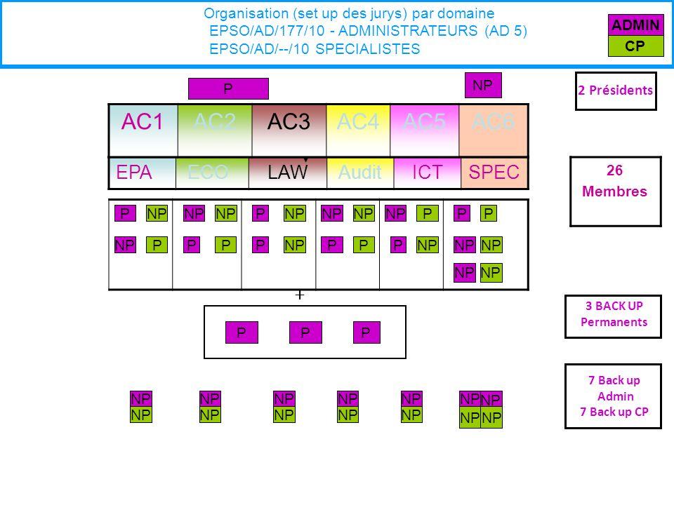 EPA ECOLAWAuditICTSPEC P PNP 26 Membres Organisation (set up des jurys) par domaine EPSO/AD/177/10 - ADMINISTRATEURS (AD 5) EPSO/AD/--/10 SPECIALISTES AC1AC2AC3AC4AC5AC6 NP P + 3 BACK UP Permanents P PP NPP P P P P P P 7 Back up Admin 7 Back up CP 2 Présidents NP P P ADMIN CP P