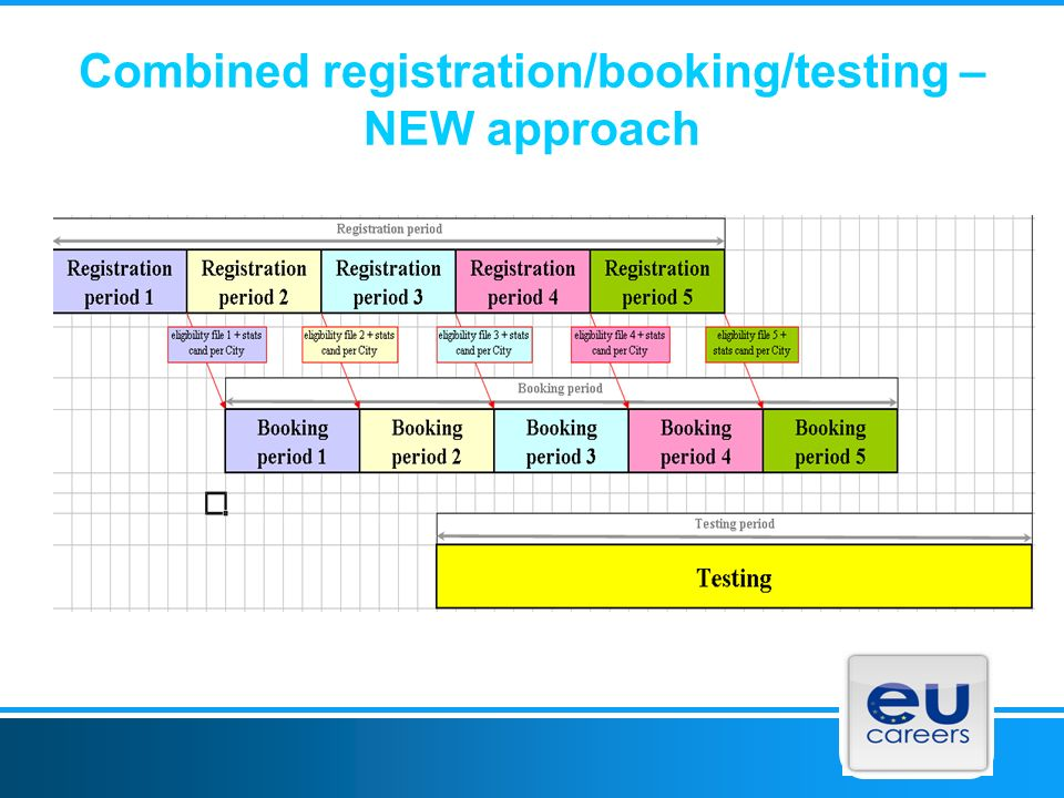 Combined registration/booking/testing – NEW approach