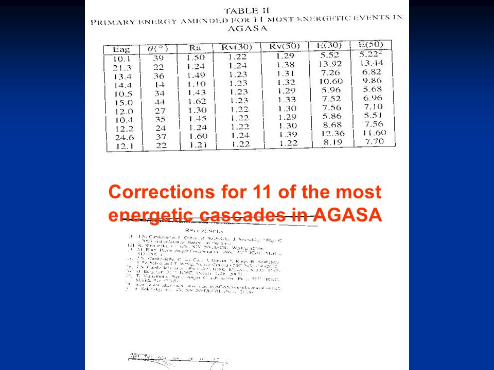 Corrections for 11 of the most energetic cascades in AGASA