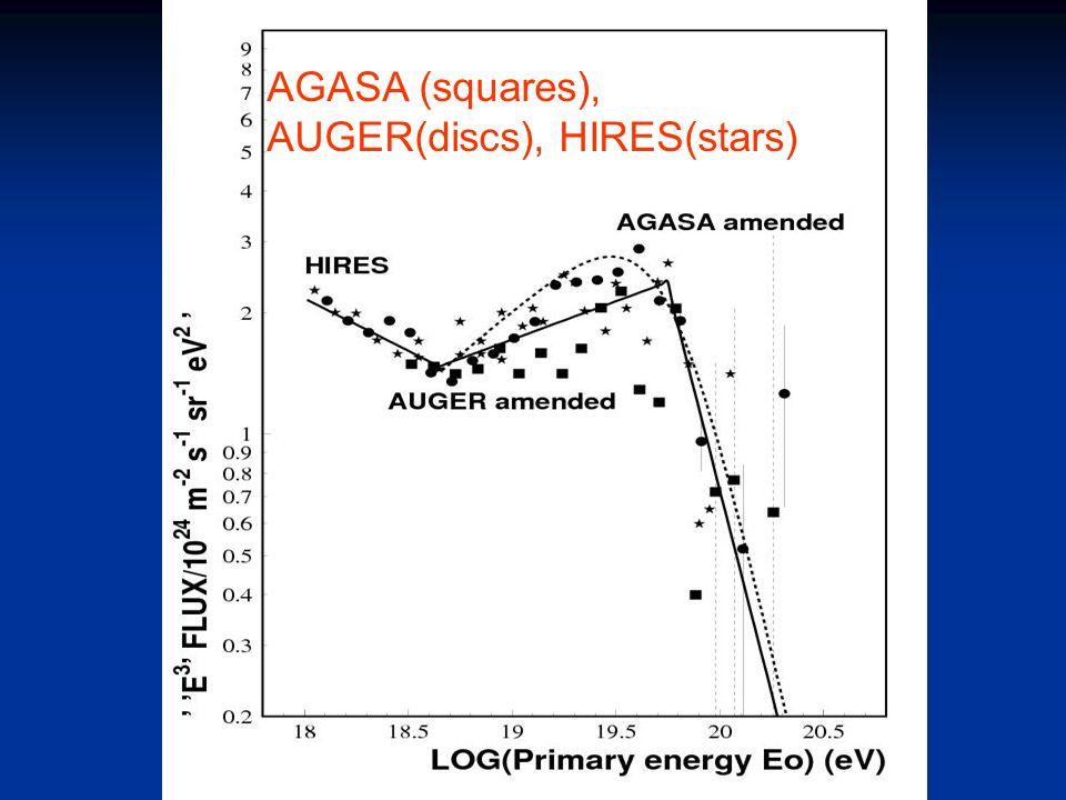 AGASA (squares), AUGER(discs), HIRES(stars)