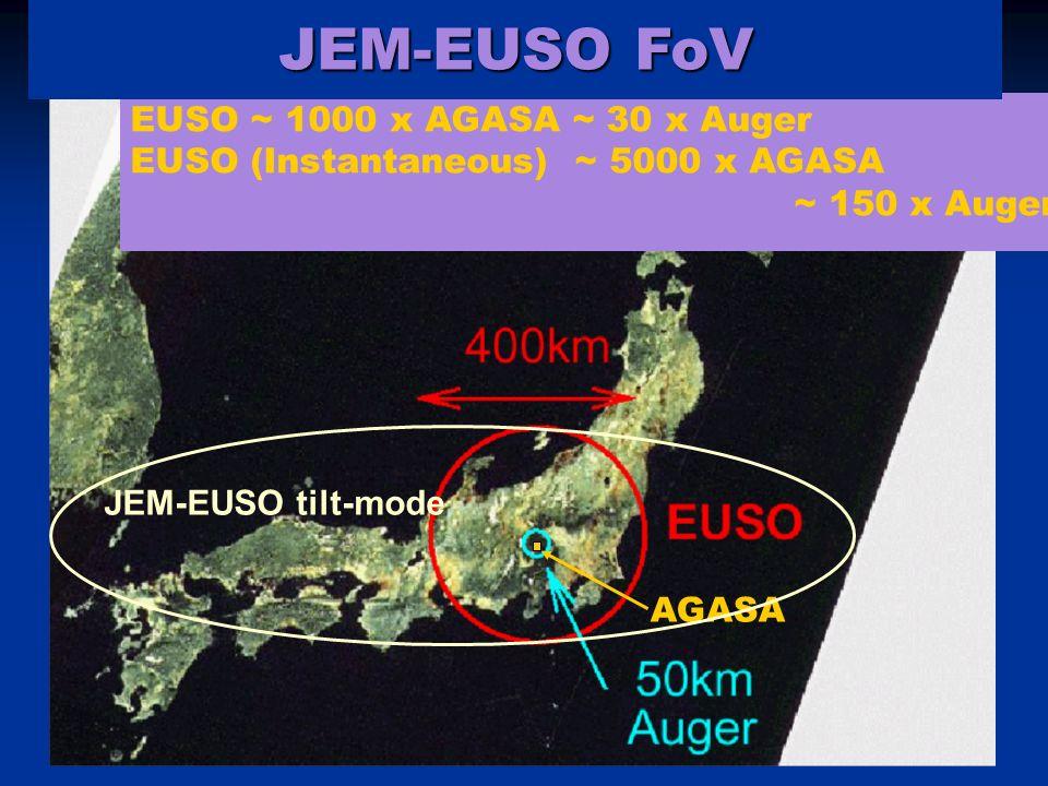 EUSO ~ 1000 x AGASA ~ 30 x Auger EUSO (Instantaneous) ~ 5000 x AGASA ~ 150 x Auger AGASA JEM-EUSO tilt-mode JEM-EUSO FoV