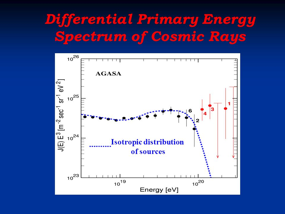 Distribution of Energies contributing to S600= 300