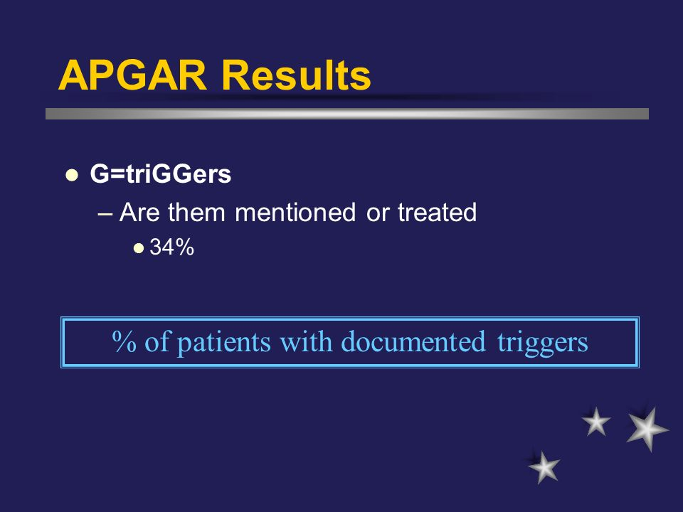 APGAR Results G=triGGers –Are them mentioned or treated 34% % of patients with documented triggers