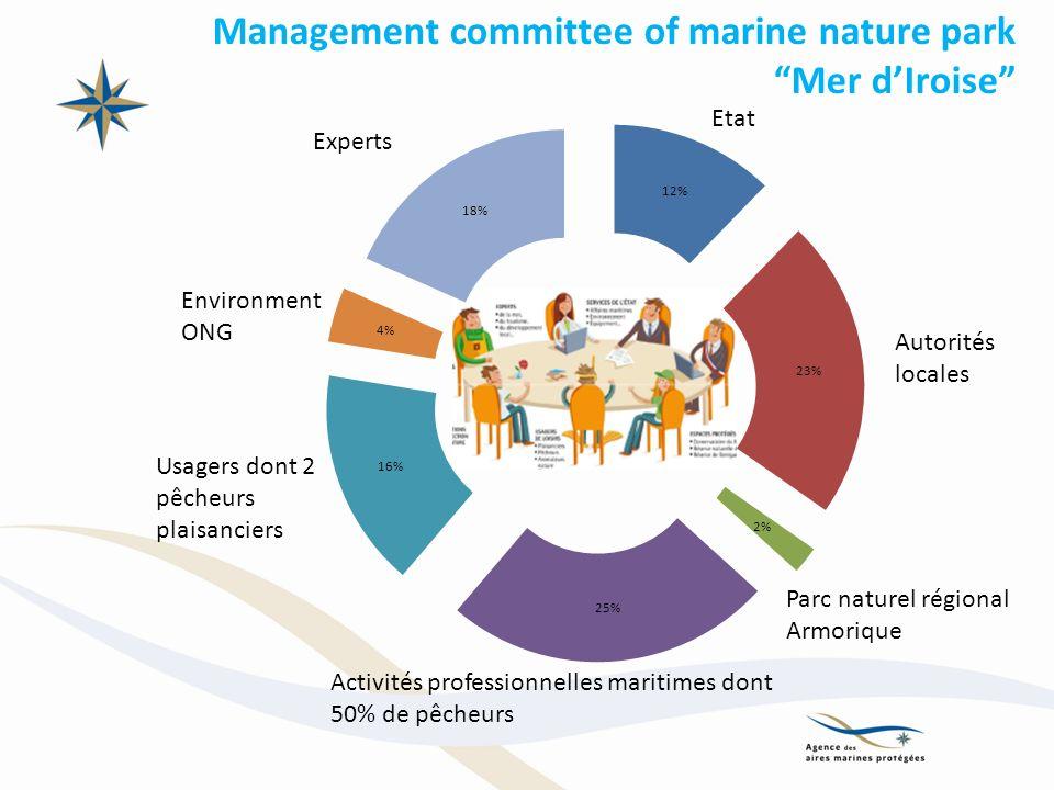 Autorités locales Management committee of marine nature park Mer dIroise Etat Experts Environment ONG Usagers dont 2 pêcheurs plaisanciers Activités professionnelles maritimes dont 50% de pêcheurs Parc naturel régional Armorique