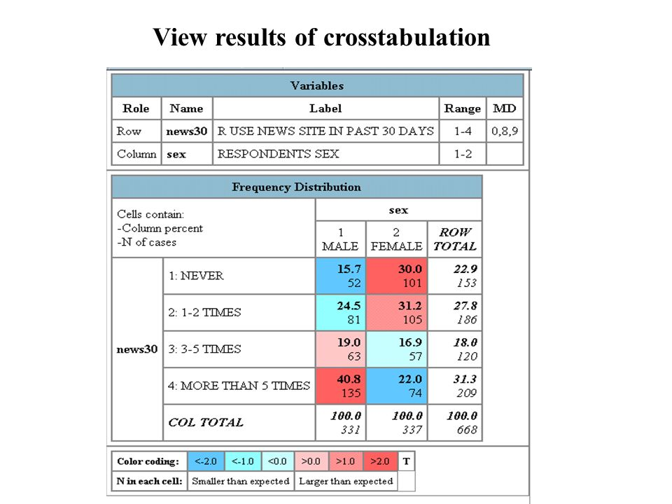 View results of crosstabulation