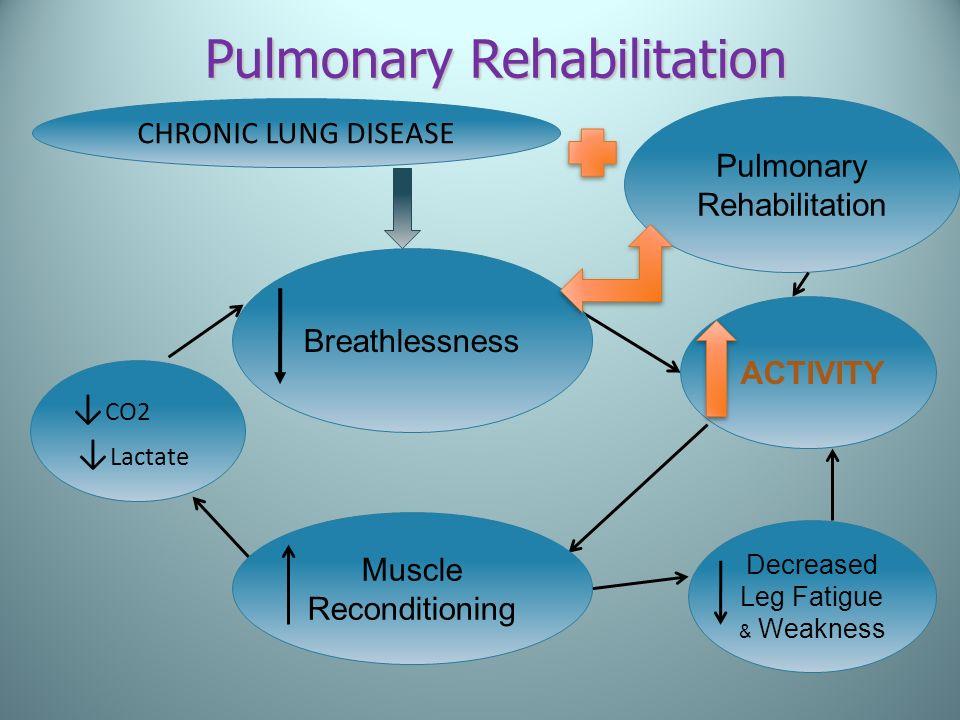 CHRONIC LUNG DISEASE CO2 Lactate Pulmonary Rehabilitation ACTIVITY Breathlessness Pulmonary Rehabilitation Muscle Reconditioning Decreased Leg Fatigue