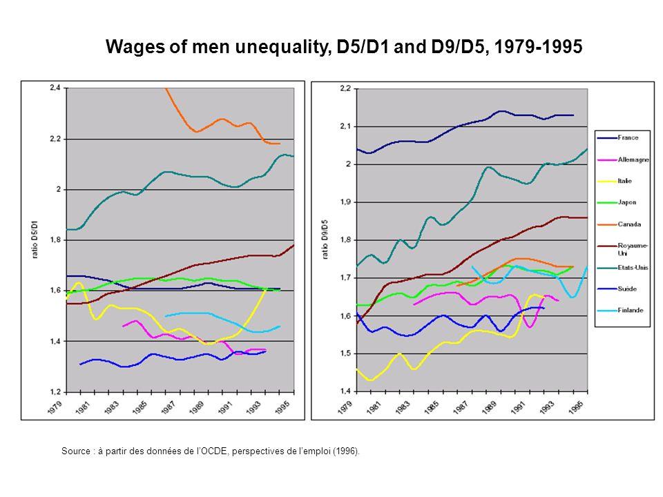 Wages of men unequality, D5/D1 and D9/D5, 1979-1995 Source : à partir des données de lOCDE, perspectives de lemploi (1996).