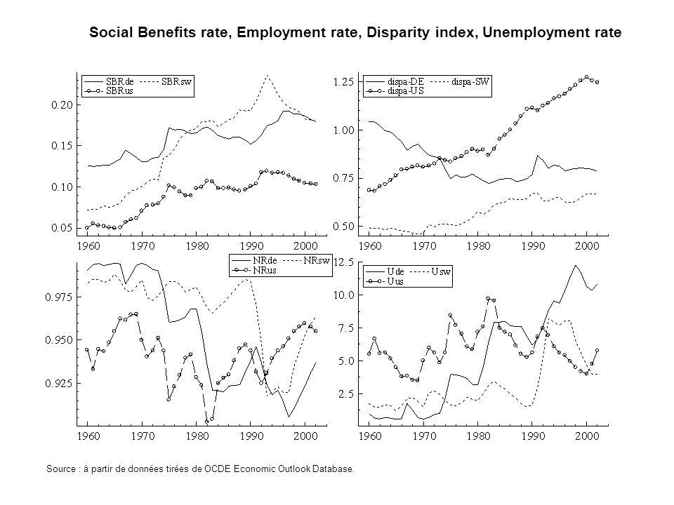 Social Benefits rate, Employment rate, Disparity index, Unemployment rate Source : à partir de données tirées de OCDE Economic Outlook Database.