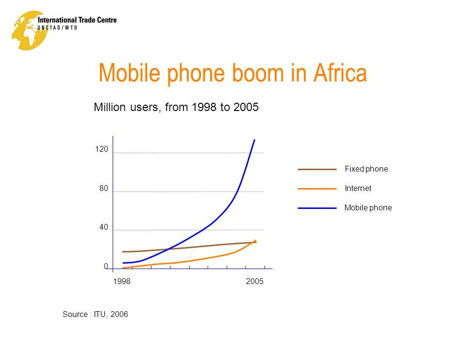 Mobile technology & Western Africa Mobiles are the most common IT Mobile Applications are widespread for leisure, not business Great potential for development in the Agricultural Sector Huge need for business and market information Conclusions of the research included: