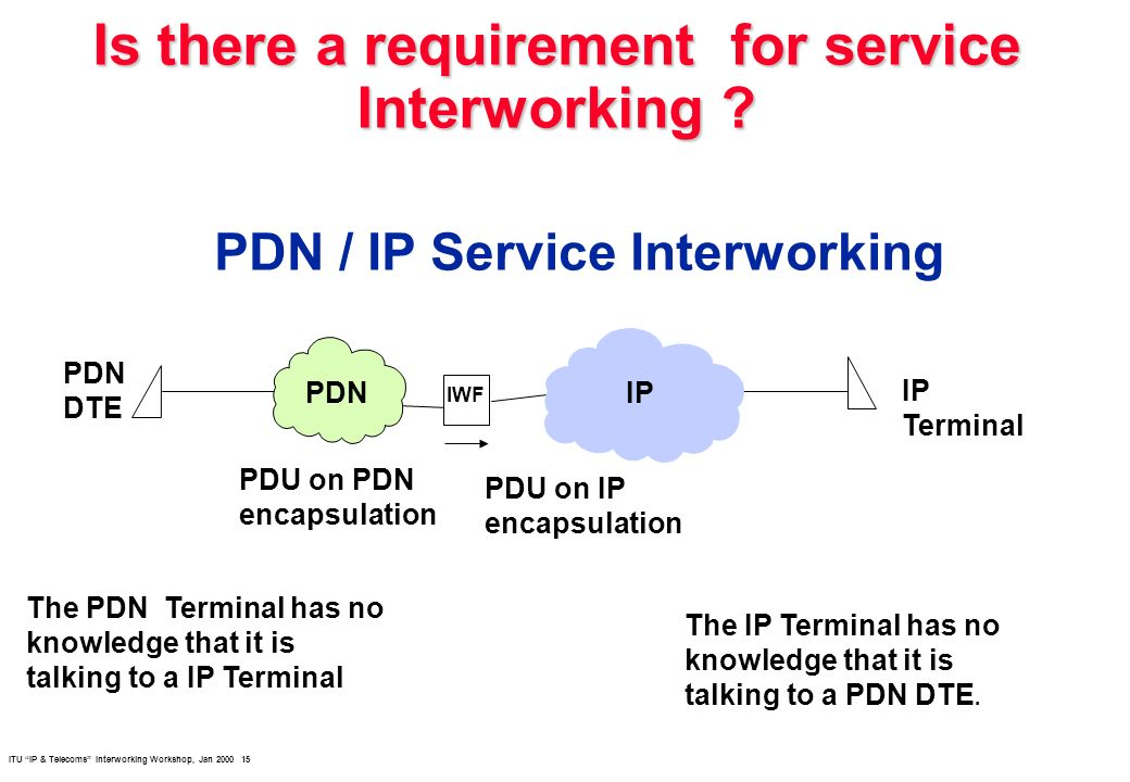 ITU IP & Telecoms Interworking Workshop, Jan 2000 15 Is there a requirement for service Interworking ? PDN / IP Service Interworking PDNIP IWF PDN DTE