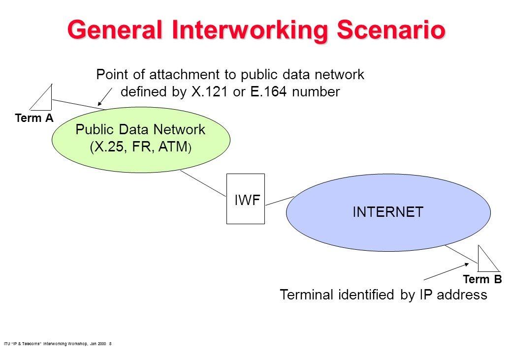 ITU IP & Telecoms Interworking Workshop, Jan 2000 8 General Interworking Scenario Public Data Network (X.25, FR, ATM ) INTERNET IWF Point of attachmen